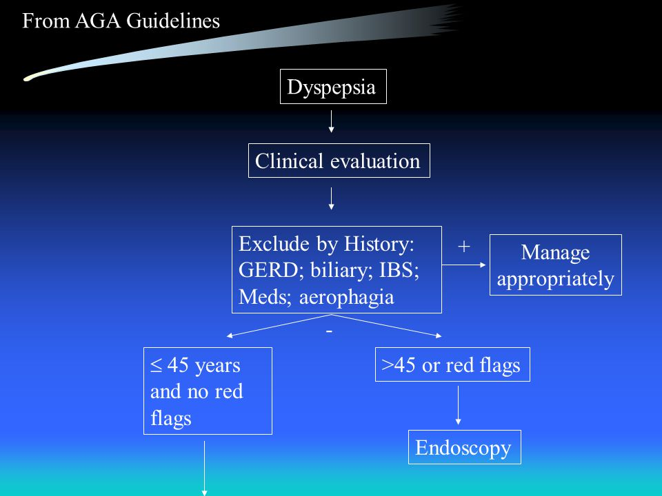 Dyspepsia Clinical evaluation Exclude by History: GERD; biliary; IBS; Meds; aerophagia From AGA Guidelines Manage appropriately  45 years and no red flags >45 or red flags Endoscopy + -