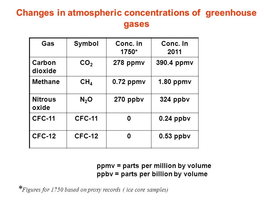 Atmospheric Processes The Composition Of The Atmosphere Ppt Download