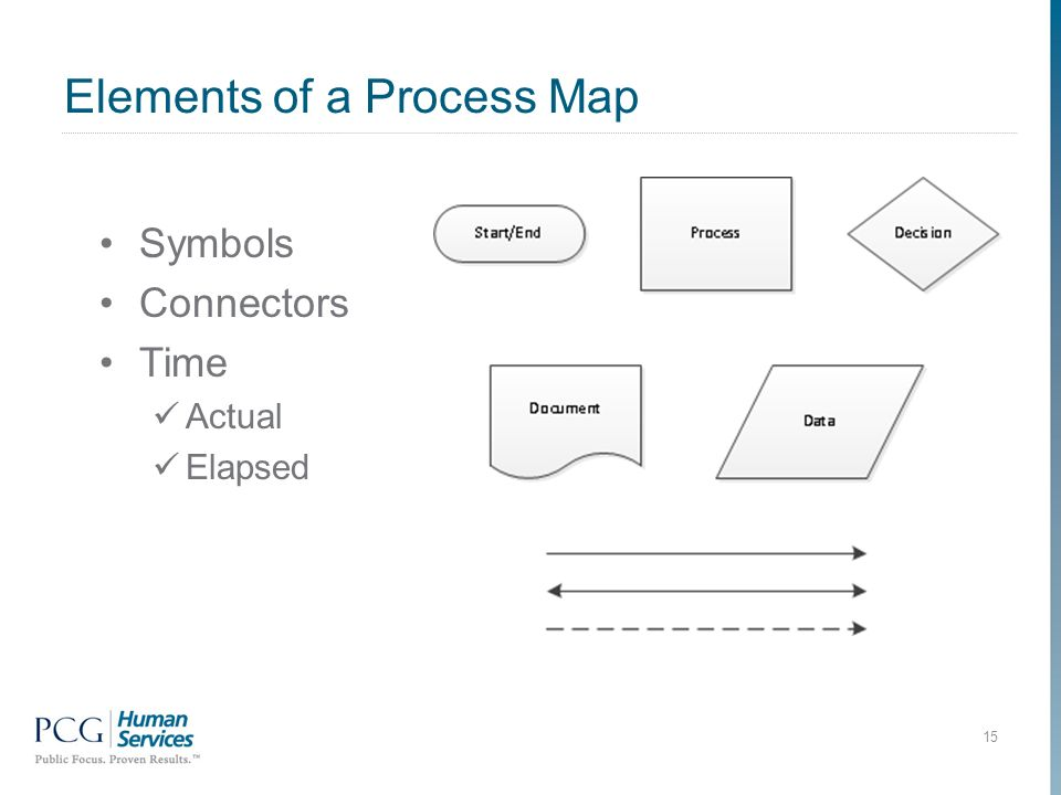 Elements of a Process Map Symbols Connectors Time Actual Elapsed 15