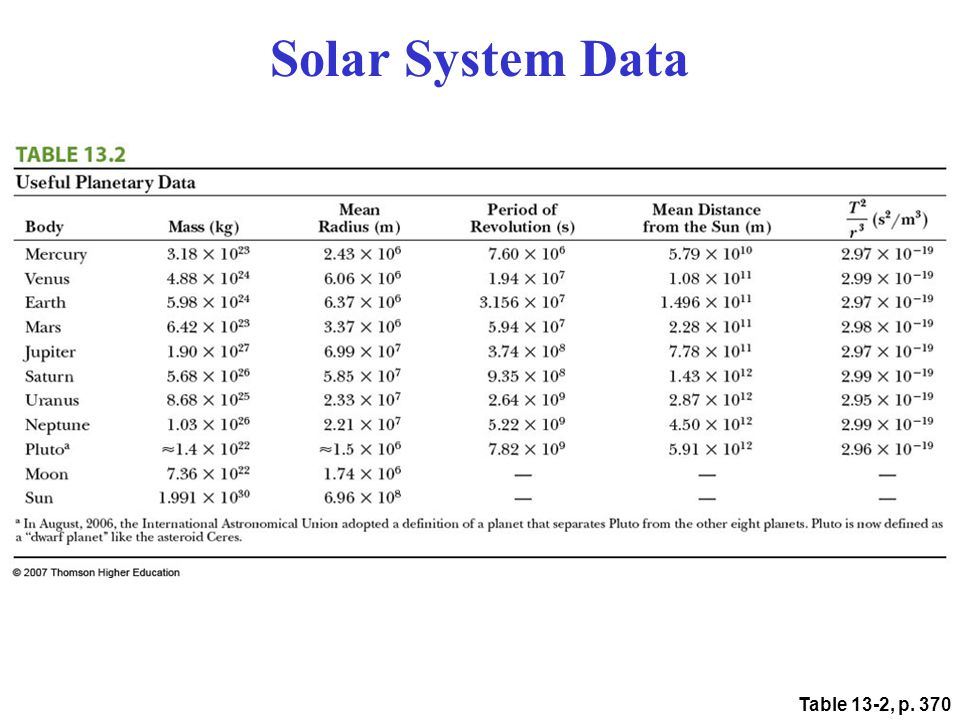 Table 13-2, p. 370 Solar System Data