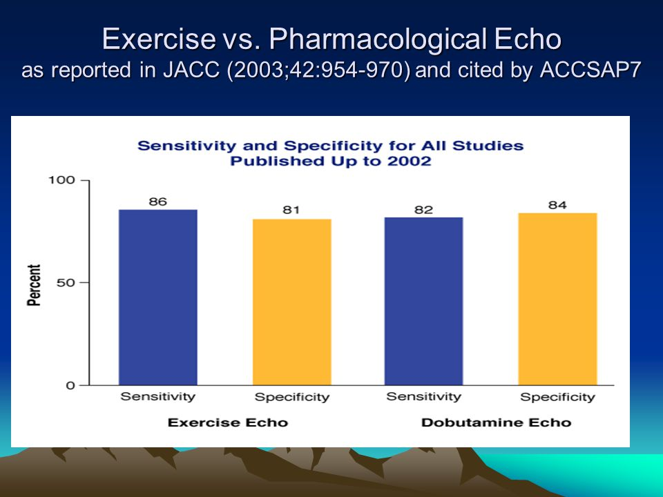 Exercise vs. Pharmacological Echo as reported in JACC (2003;42: ) and cited by ACCSAP7