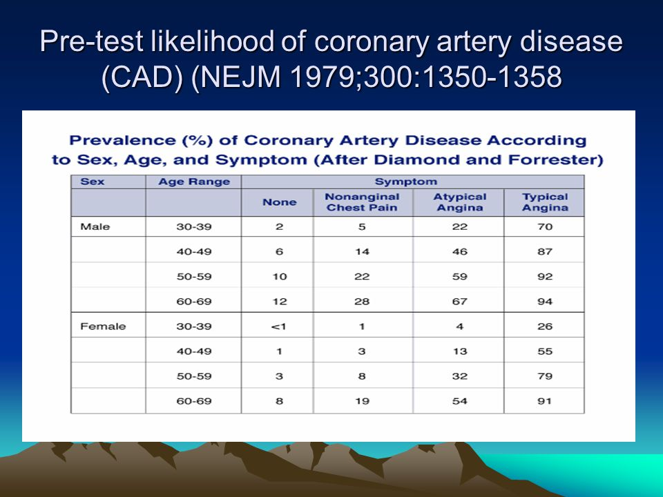 Pre-test likelihood of coronary artery disease (CAD) (NEJM 1979;300: