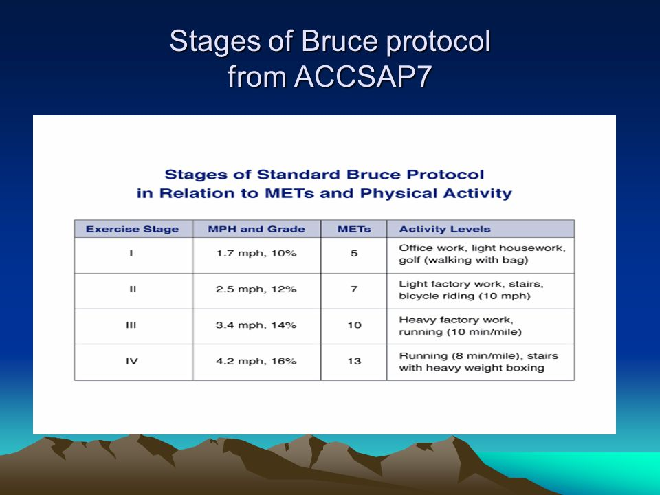 Stages of Bruce protocol from ACCSAP7