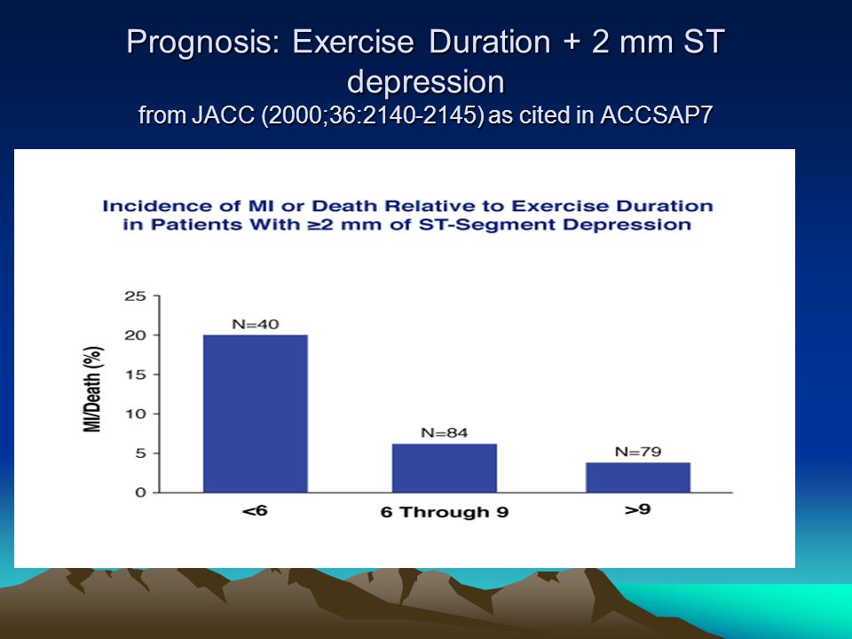 Prognosis: Exercise Duration + 2 mm ST depression from JACC (2000;36: ) as cited in ACCSAP7