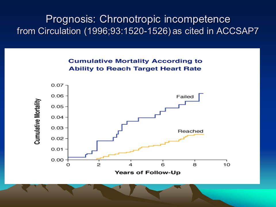 Prognosis: Chronotropic incompetence from Circulation (1996;93: ) as cited in ACCSAP7