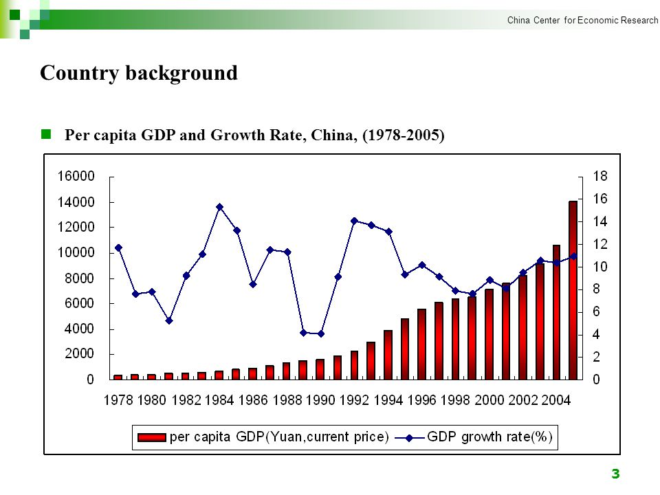 China Center for Economic Research 3 Country background Per capita GDP and Growth Rate, China, ( )