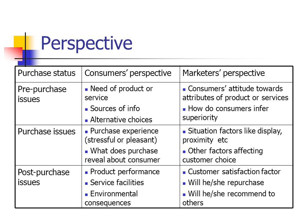 analysing consumer decision making Introduction consumer decision making process is a list of steps that are carried out by consumers concerning to a potential market transaction, before, during and after the purchase of a product or service.
