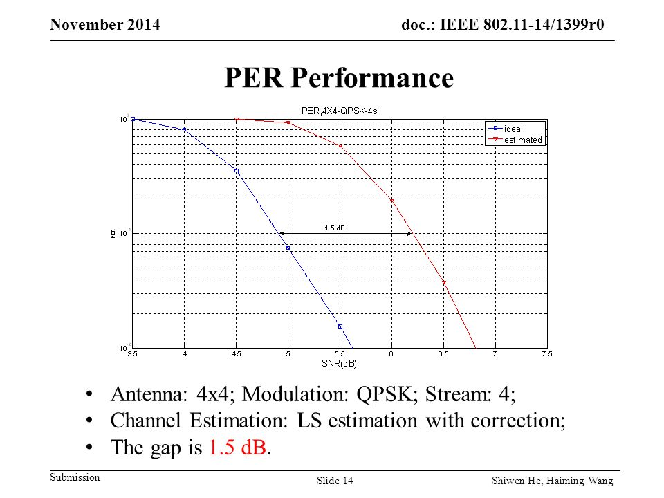 doc.: IEEE /1399r0 Submission November 2014 PER Performance Antenna: 4x4; Modulation: QPSK; Stream: 4; Channel Estimation: LS estimation with correction; The gap is 1.5 dB.