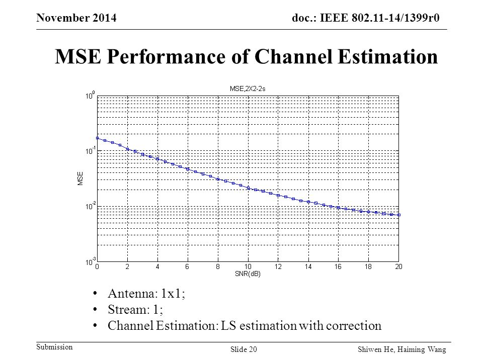 doc.: IEEE /1399r0 Submission November 2014 MSE Performance of Channel Estimation Antenna: 1x1; Stream: 1; Channel Estimation: LS estimation with correction Slide 20 Shiwen He, Haiming Wang
