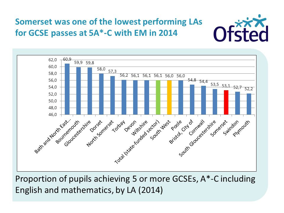 Somerset was one of the lowest performing LAs for GCSE passes at 5A*-C with EM in 2014 Proportion of pupils achieving 5 or more GCSEs, A*-C including English and mathematics, by LA (2014)
