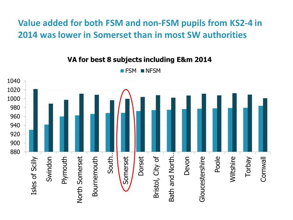 Value added for both FSM and non-FSM pupils from KS2-4 in 2014 was lower in Somerset than in most SW authorities