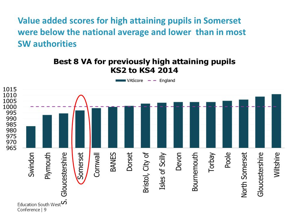 Education South West Conference | 9 Value added scores for high attaining pupils in Somerset were below the national average and lower than in most SW authorities