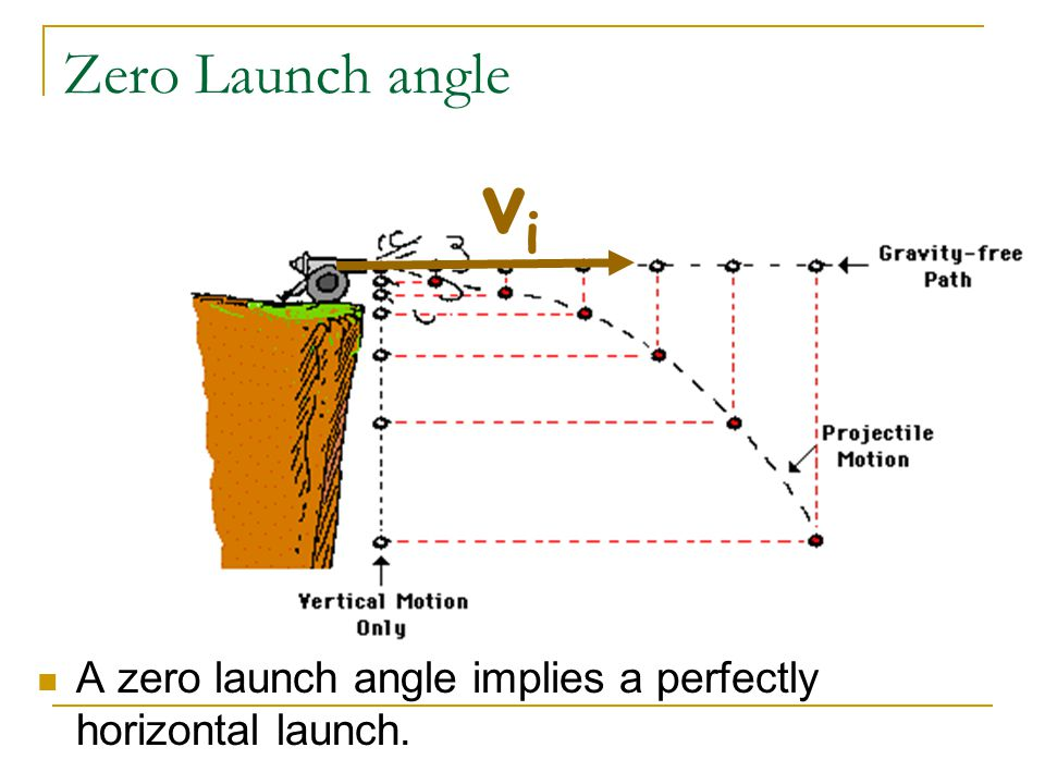Zero Launch angle A zero launch angle implies a perfectly horizontal launch. vivi