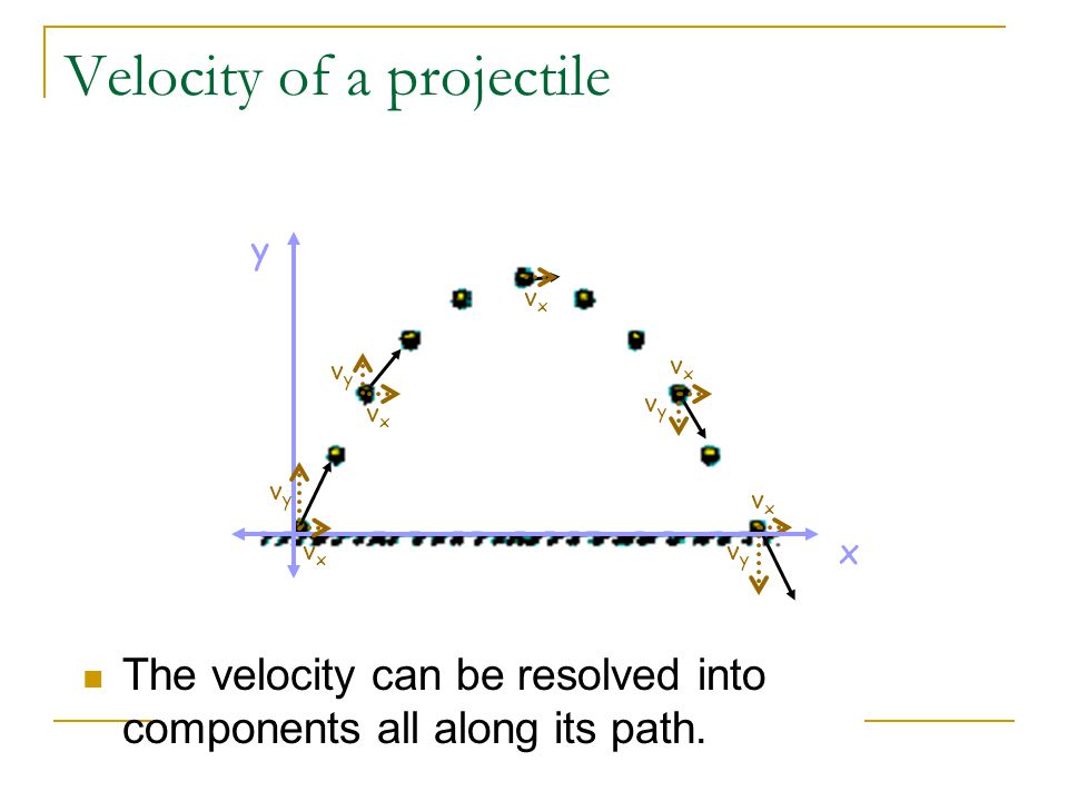 Velocity of a projectile vyvy vxvx vxvx vyvy vxvx vyvy vxvx x y vxvx vyvy The velocity can be resolved into components all along its path.