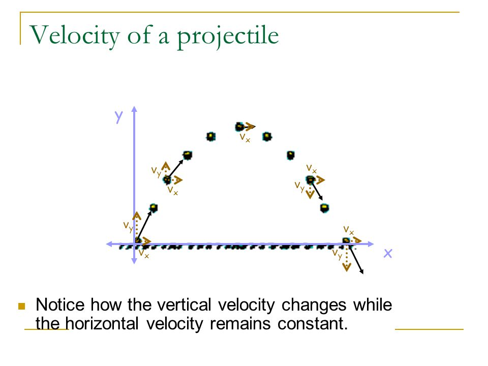 Velocity of a projectile vyvy vxvx vxvx vyvy vxvx vyvy vxvx x y vxvx vyvy Notice how the vertical velocity changes while the horizontal velocity remains constant.