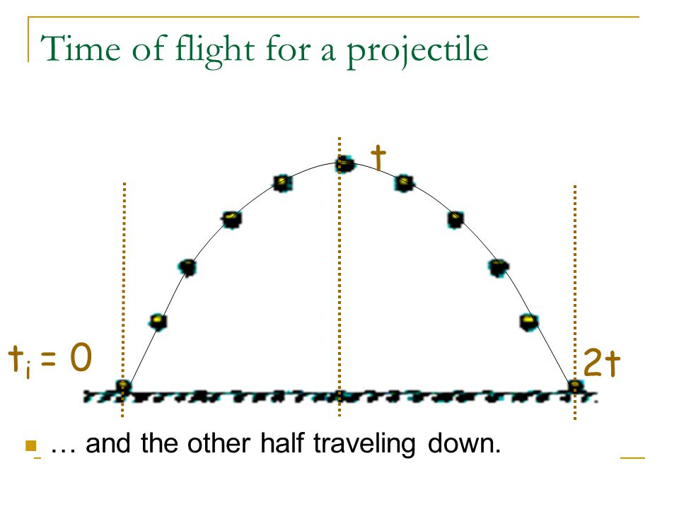 Time of flight for a projectile t i = 0 t 2t … and the other half traveling down.