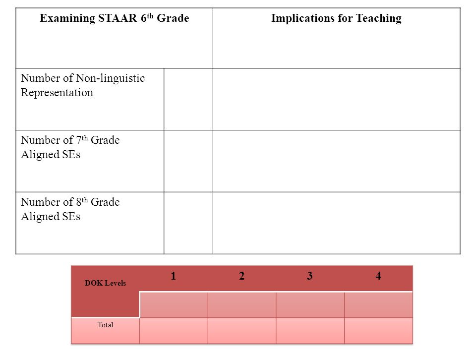Examining STAAR 6 th GradeImplications for Teaching Number of Non-linguistic Representation Number of 7 th Grade Aligned SEs Number of 8 th Grade Aligned SEs
