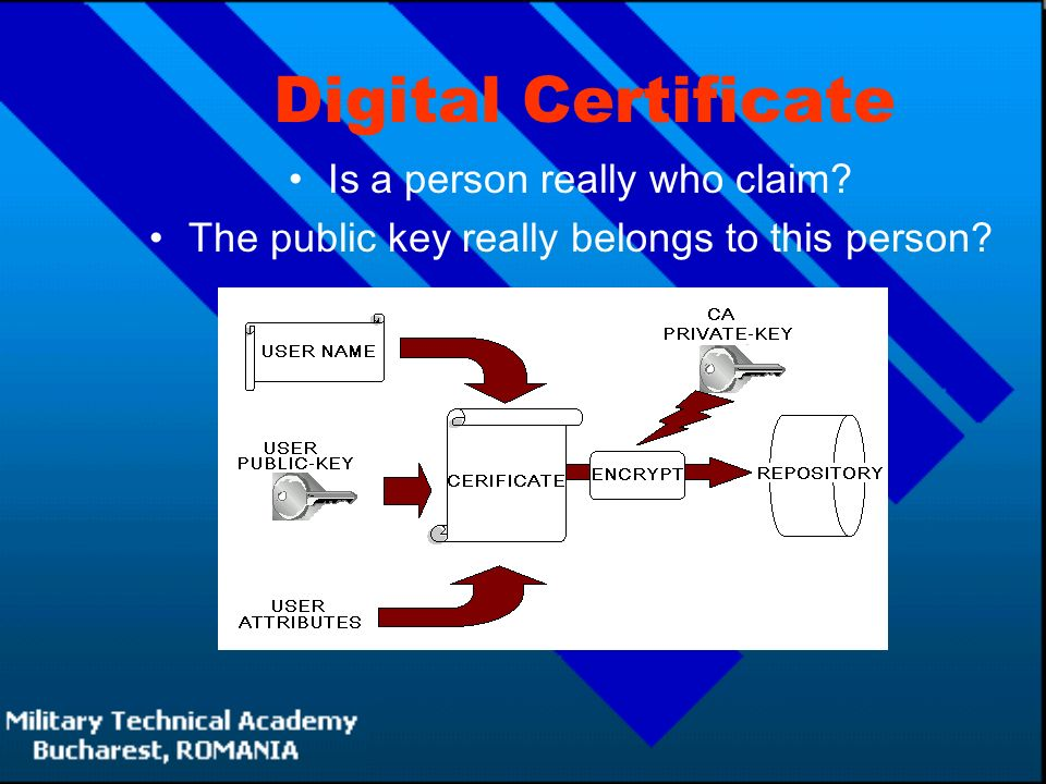 Digital Certificate Is a person really who claim The public key really belongs to this person