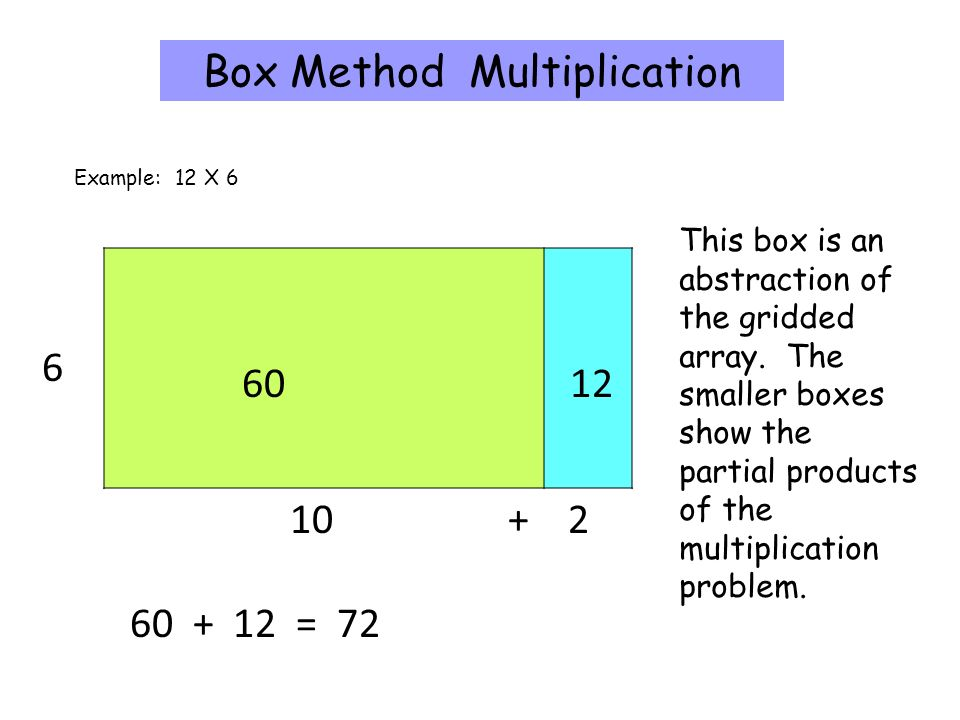 Box Method Multiplication This box is an abstraction of the gridded array.