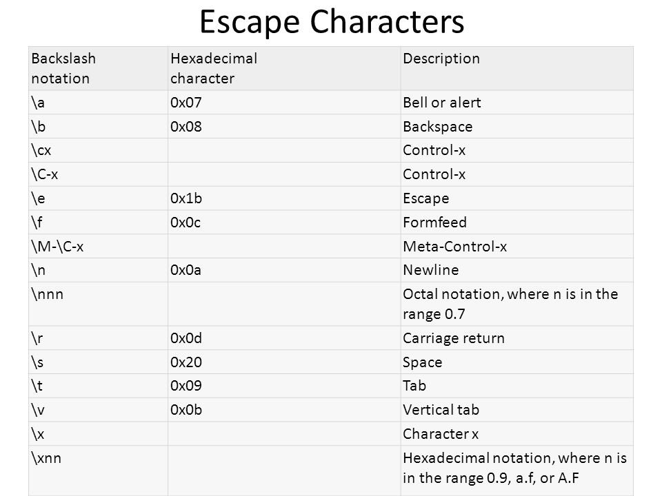Escape Characters Backslash notation Hexadecimal character Description \a0x07Bell or alert \b0x08Backspace \cx Control-x \C-x Control-x \e0x1bEscape \f0x0cFormfeed \M-\C-x Meta-Control-x \n0x0aNewline \nnn Octal notation, where n is in the range 0.7 \r0x0dCarriage return \s0x20Space \t0x09Tab \v0x0bVertical tab \x Character x \xnn Hexadecimal notation, where n is in the range 0.9, a.f, or A.F