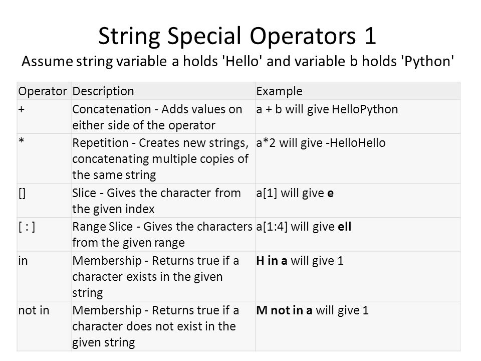 String Special Operators 1 Assume string variable a holds Hello and variable b holds Python OperatorDescriptionExample +Concatenation - Adds values on either side of the operator a + b will give HelloPython *Repetition - Creates new strings, concatenating multiple copies of the same string a*2 will give -HelloHello []Slice - Gives the character from the given index a[1] will give e [ : ]Range Slice - Gives the characters from the given range a[1:4] will give ell inMembership - Returns true if a character exists in the given string H in a will give 1 not inMembership - Returns true if a character does not exist in the given string M not in a will give 1