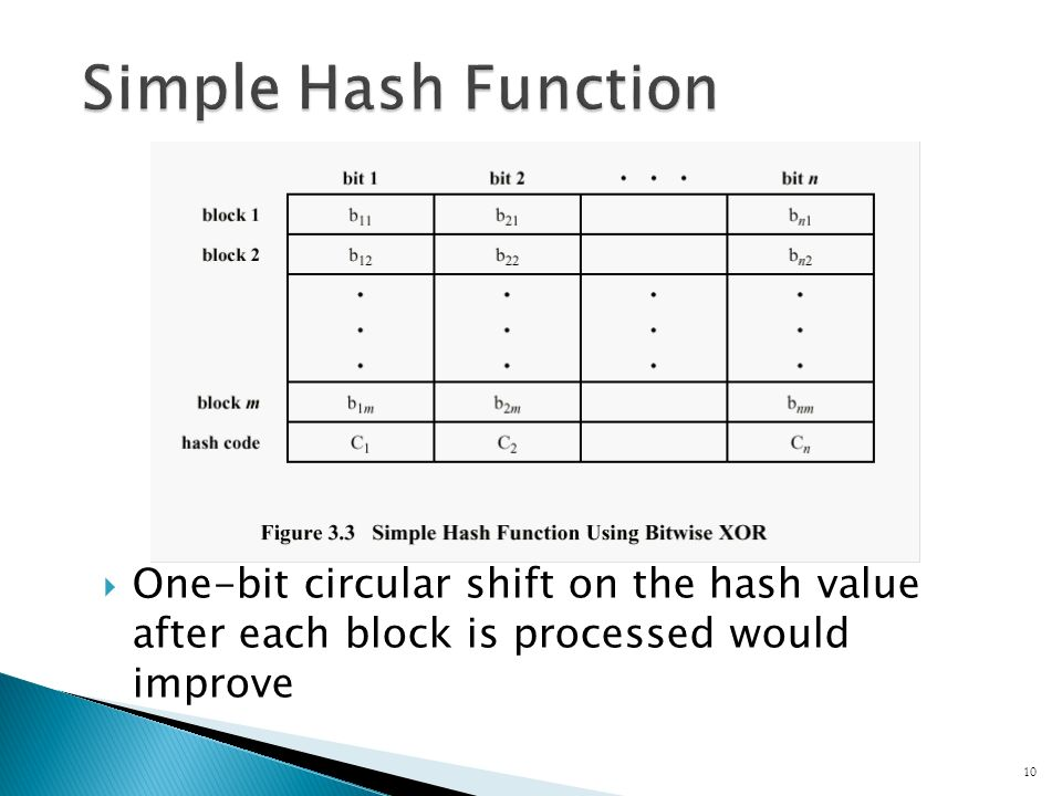  One-bit circular shift on the hash value after each block is processed would improve 10
