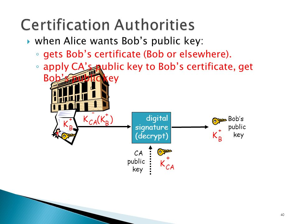  when Alice wants Bob's public key: ◦ gets Bob's certificate (Bob or elsewhere).