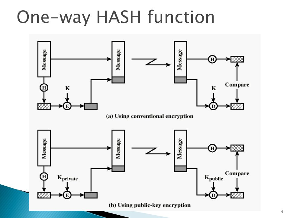 6 One-way HASH function