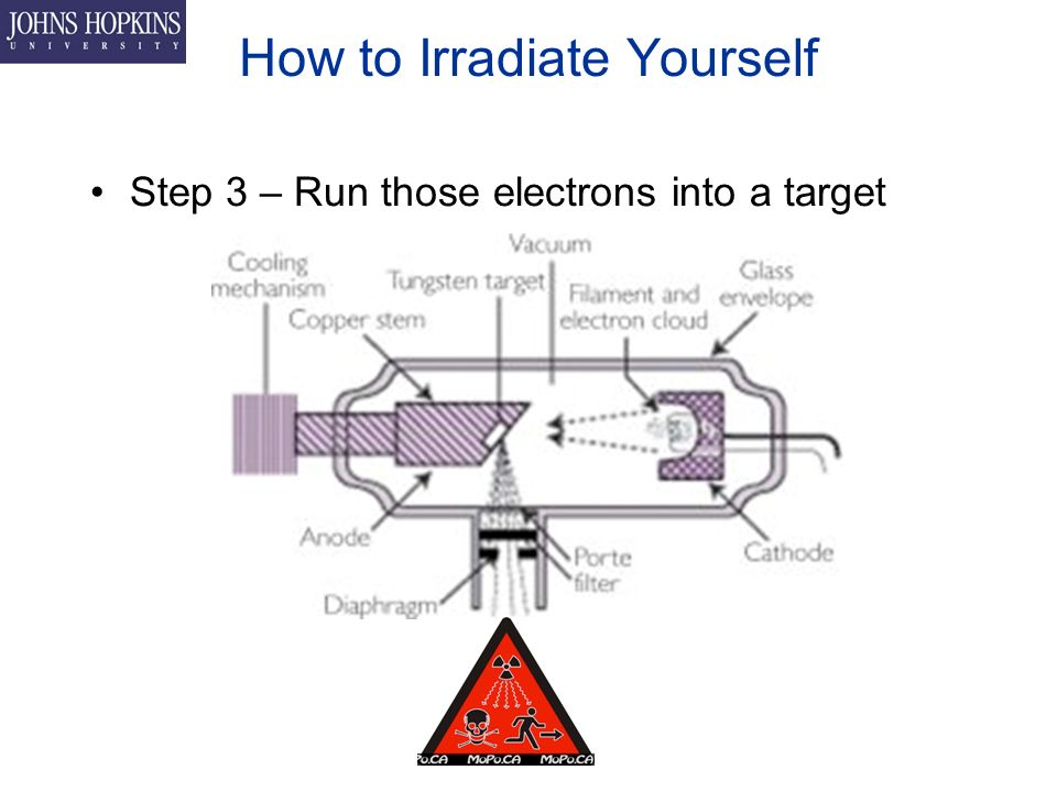 How to Irradiate Yourself Step 3 – Run those electrons into a target