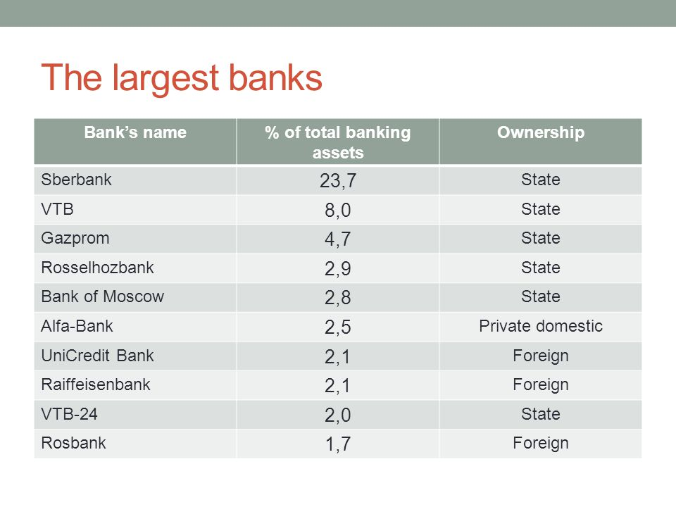 The largest banks Bank's name% of total banking assets Ownership Sberbank 23,7 State VTB 8,0 State Gazprom 4,7 State Rosselhozbank 2,9 State Bank of Moscow 2,8 State Alfa-Bank 2,5 Private domestic UniCredit Bank 2,1 Foreign Raiffeisenbank 2,1 Foreign VTB-24 2,0 State Rosbank 1,7 Foreign