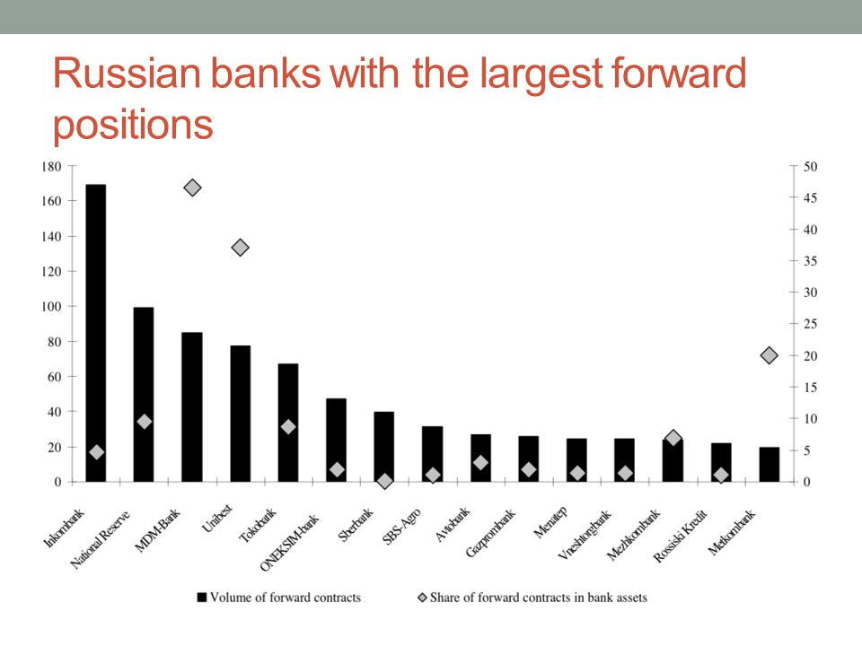 Russian banks with the largest forward positions