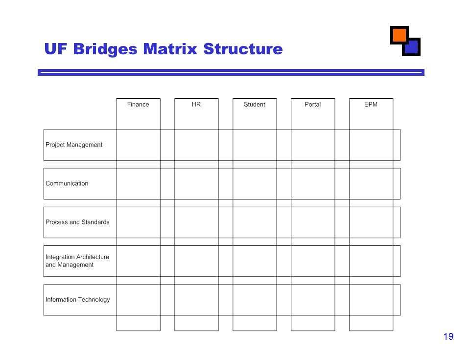 19 UF Bridges Matrix Structure