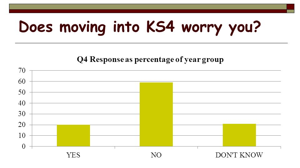 Does moving into KS4 worry you