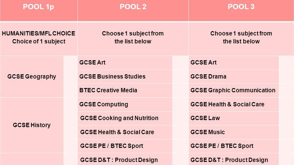 Pathway 2 Choices POOL 1p POOL 2POOL 3 HUMANITIES/MFL CHOICE Choice of 1 subject Choose 1 subject from the list below Choose 1 subject from the list below GCSE Geography GCSE Art GCSE Business Studies GCSE Drama BTEC Creative Media GCSE Graphic Communication GCSE History GCSE Computing GCSE Health & Social Care GCSE Cooking and NutritionGCSE Law GCSE Health & Social Care GCSE Music GCSE PE / BTEC Sport GCSE D&T : Product Design Pathway 2 Choices