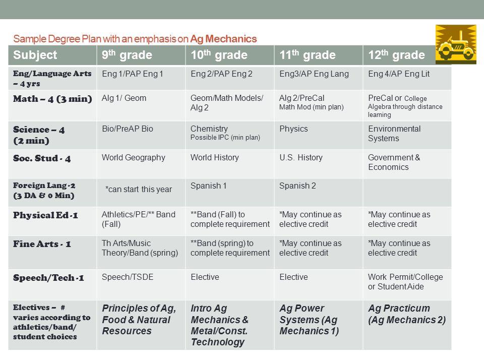 Sample degree map for b. S. Biochemistry biological track.