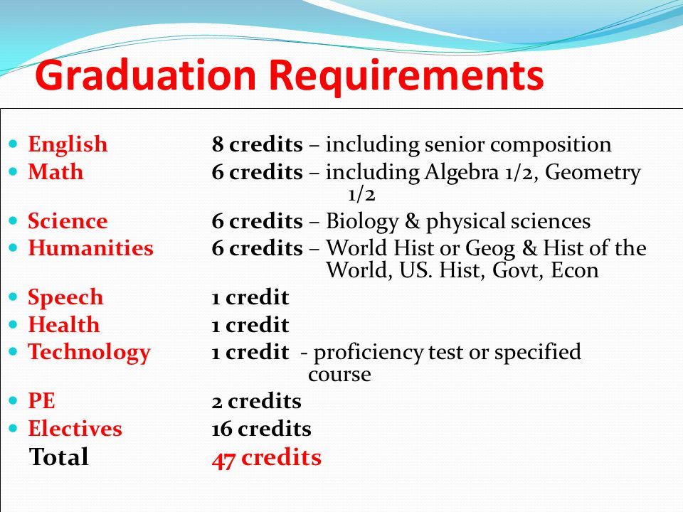 Graduation Requirements English 8 credits – including senior composition Math6 credits – including Algebra 1/2, Geometry 1/2 Science 6 credits – Biology & physical sciences Humanities6 credits – World Hist or Geog & Hist of the World, US.