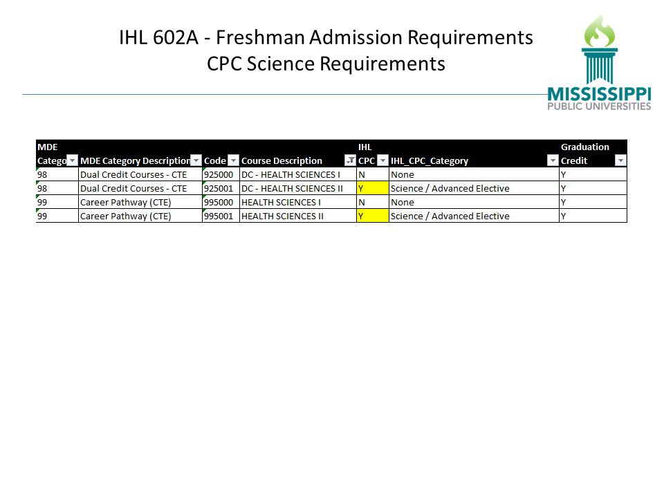 IHL 602A - Freshman Admission Requirements CPC Science Requirements