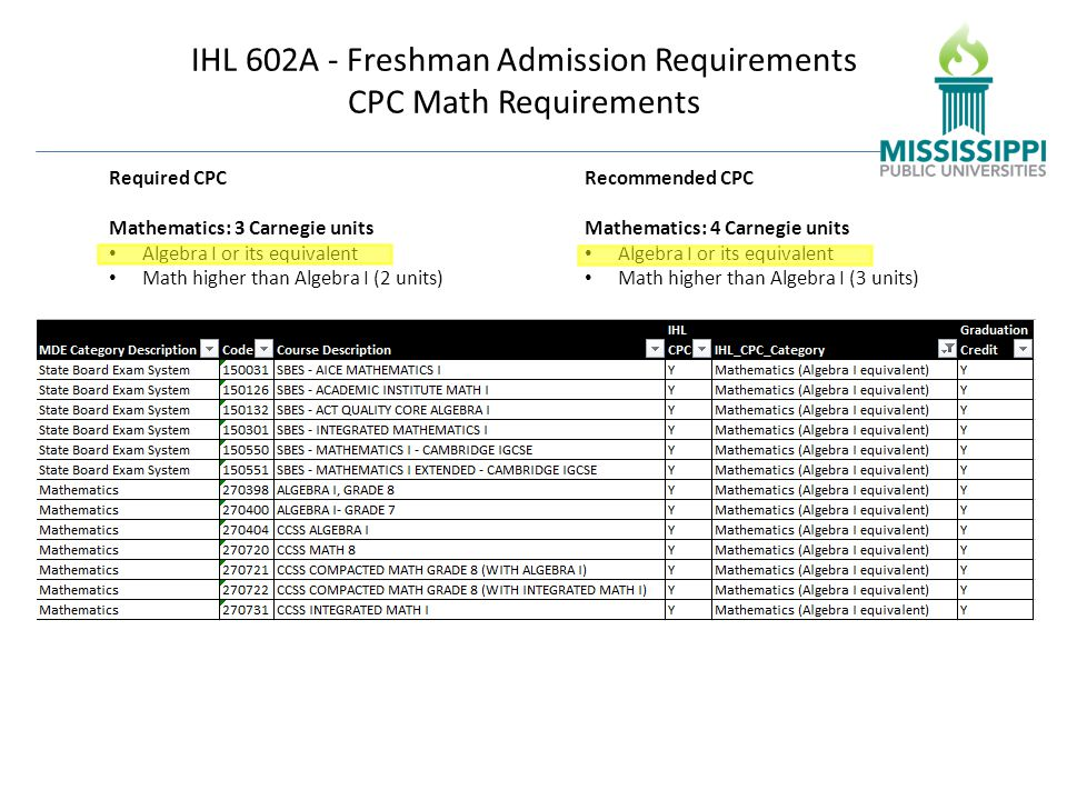 IHL 602A - Freshman Admission Requirements CPC Math Requirements Required CPC Mathematics: 3 Carnegie units Algebra I or its equivalent Math higher than Algebra I (2 units) Recommended CPC Mathematics: 4 Carnegie units Algebra I or its equivalent Math higher than Algebra I (3 units)