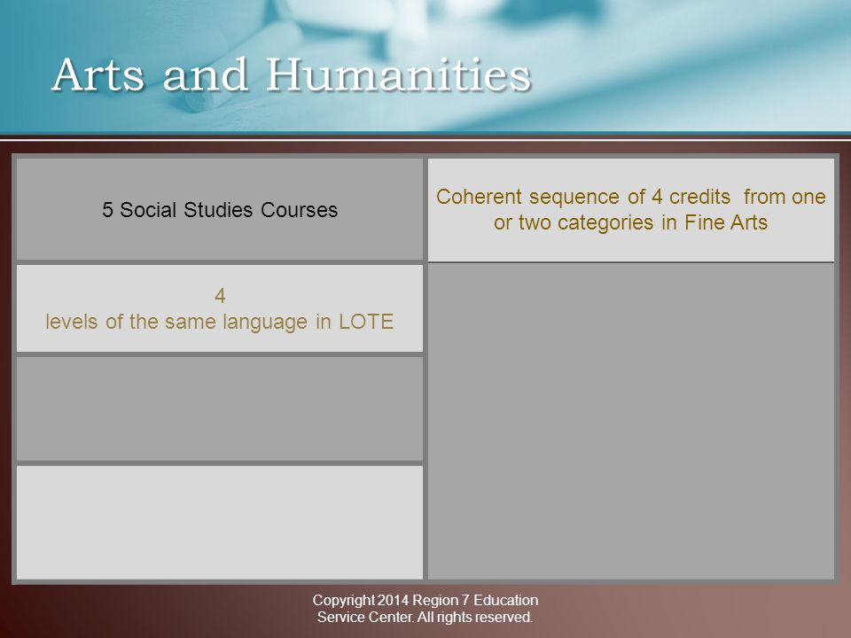 Arts and Humanities 5 Social Studies Courses Coherent sequence of 4 credits from one or two categories in Fine Arts 4 levels of the same language in LOTE Copyright 2014 Region 7 Education Service Center.