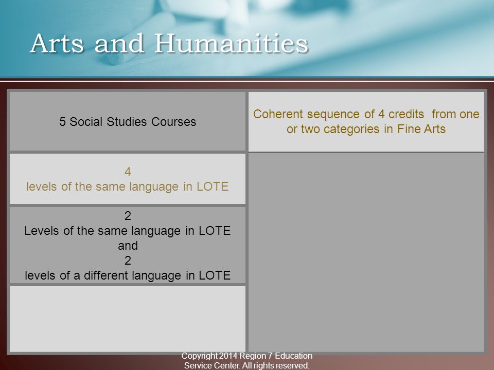 Arts and Humanities 5 Social Studies Courses Coherent sequence of 4 credits from one or two categories in Fine Arts 4 levels of the same language in LOTE 2 Levels of the same language in LOTE and 2 levels of a different language in LOTE Copyright 2014 Region 7 Education Service Center.