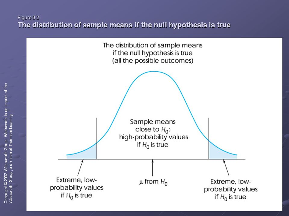 Figure 8.2 The distribution of sample means if the null hypothesis is true Copyright © 2002 Wadsworth Group.