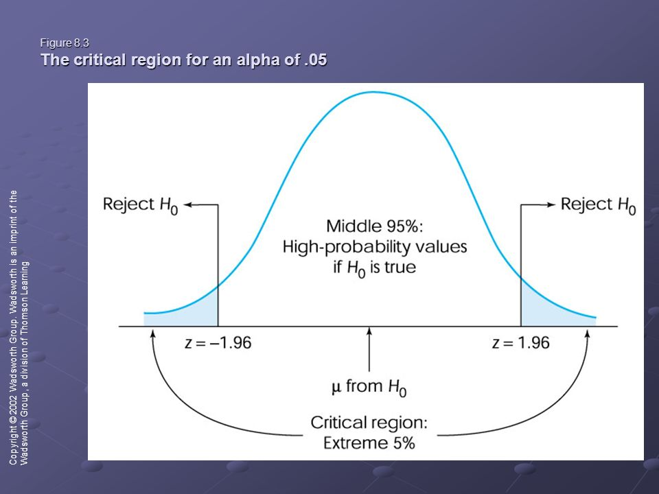 Figure 8.3 The critical region for an alpha of.05 Copyright © 2002 Wadsworth Group.