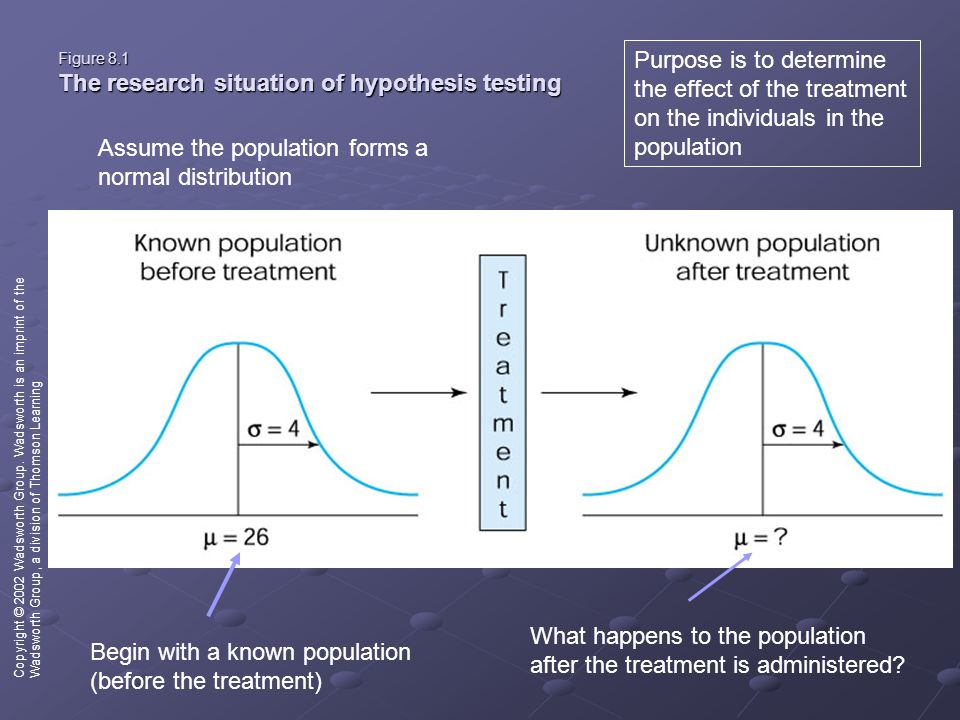 Figure 8.1 The research situation of hypothesis testing Copyright © 2002 Wadsworth Group.