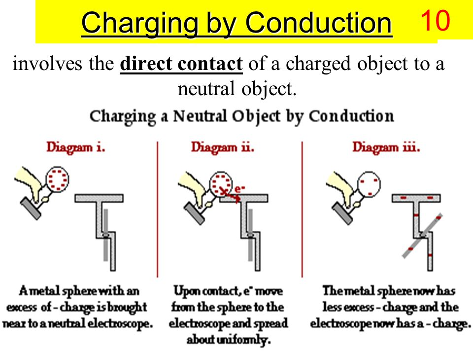 involves the direct contact of a charged object to a neutral object. Charging by Conduction 10