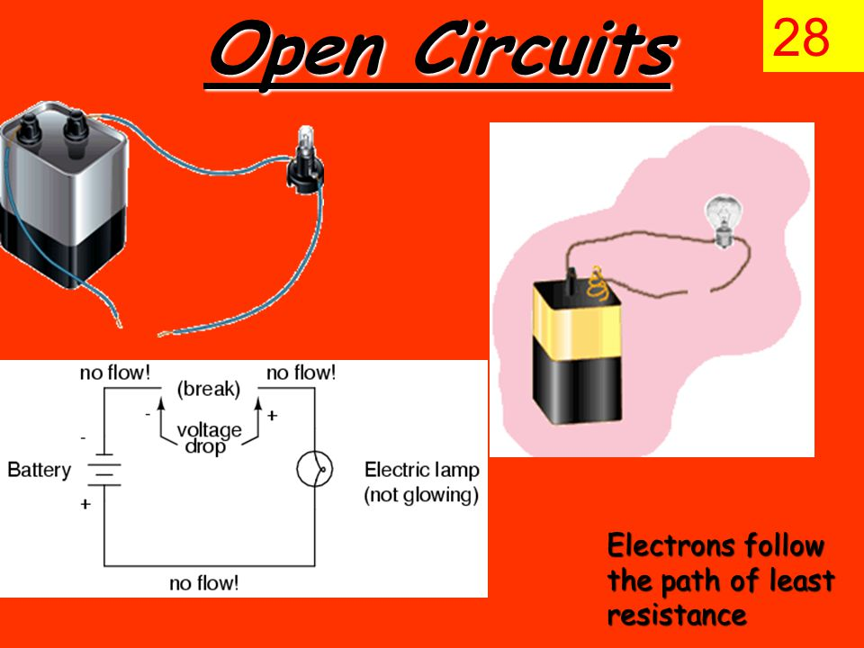 Open Circuits 28 Electrons follow the path of least resistance