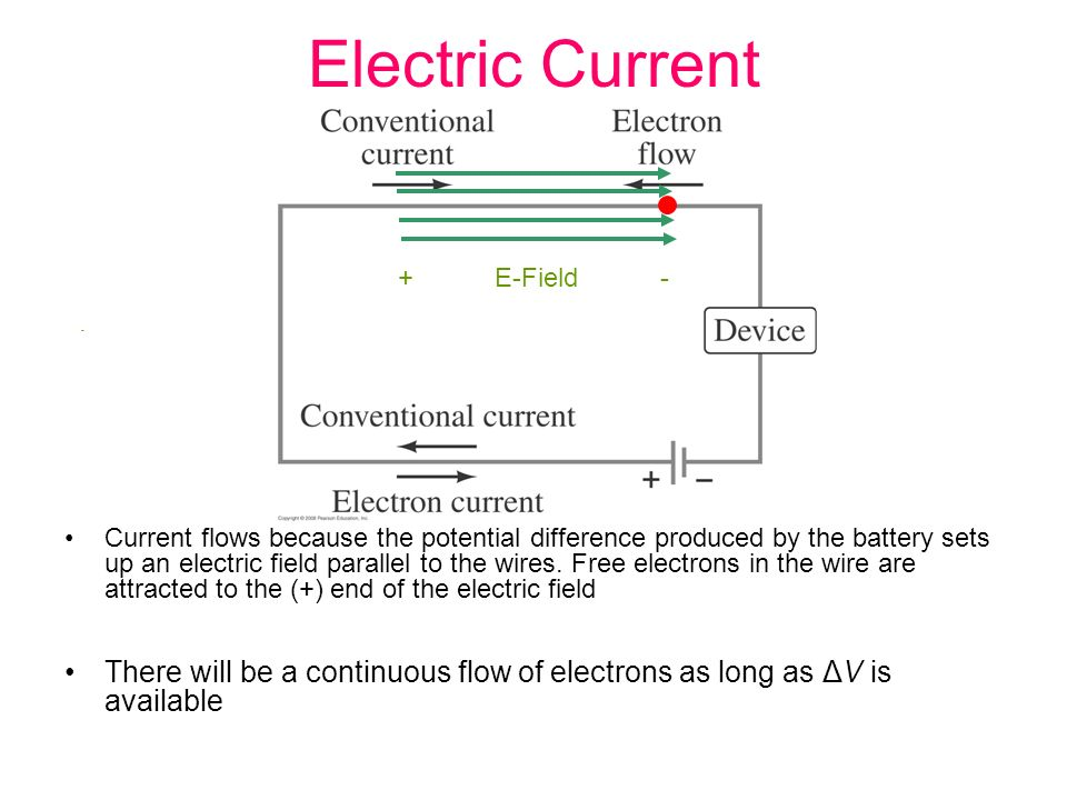 Electric Current + E-Field - - Current flows because the potential difference produced by the battery sets up an electric field parallel to the wires.