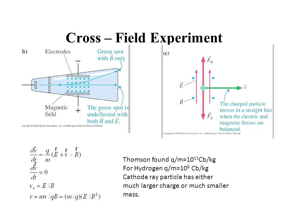 Cross – Field Experiment Thomson found q/m=10 11 Cb/kg For Hydrogen q/m=10 8 Cb/kg Cathode ray particle has either much larger charge or much smaller mass.