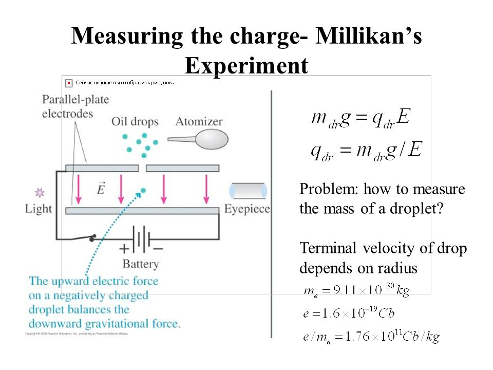 Measuring the charge- Millikan's Experiment Problem: how to measure the mass of a droplet.