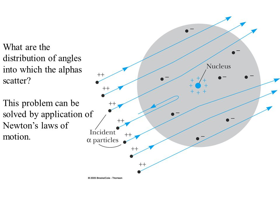 What are the distribution of angles into which the alphas scatter.