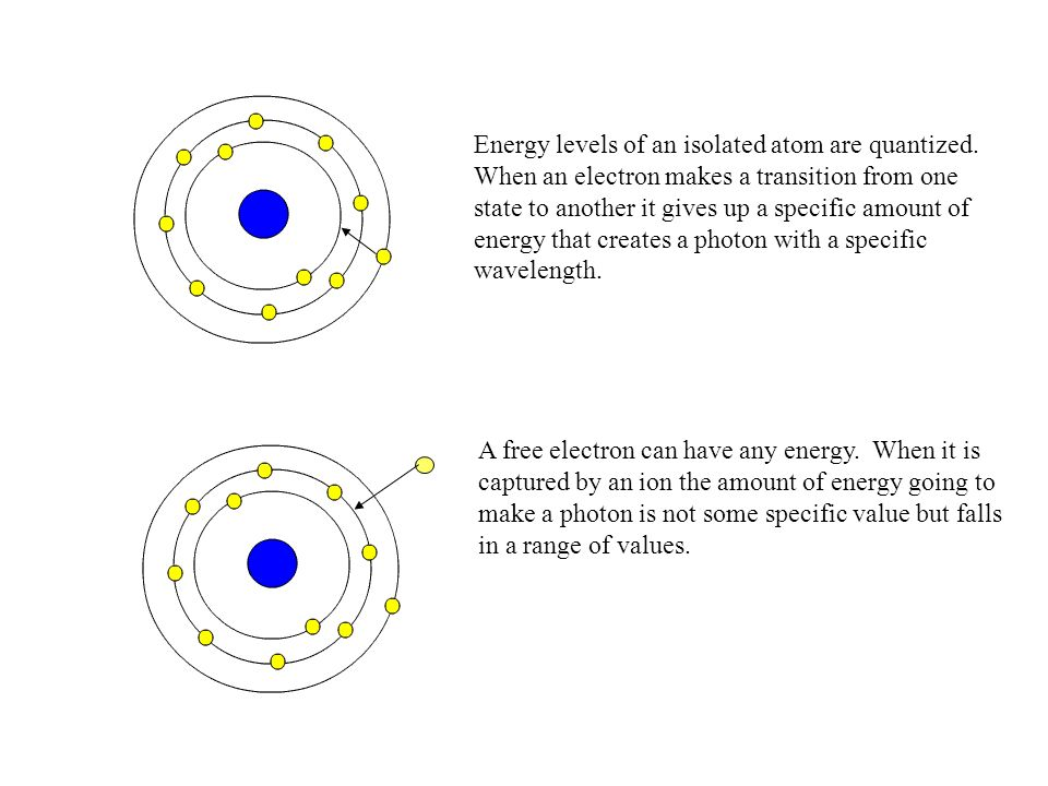 Energy levels of an isolated atom are quantized.